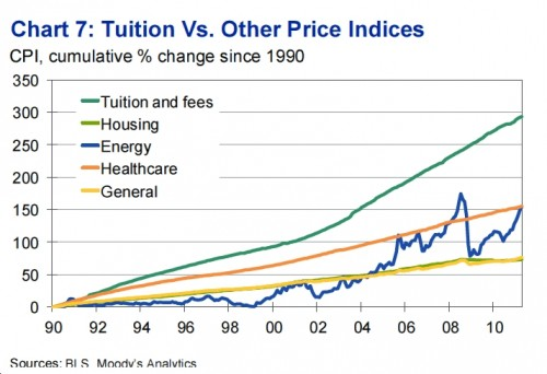 Rising Tuition Fees