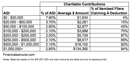 Average Charitable Contributions by income