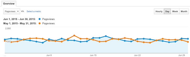 Pageviews June vs May 2015