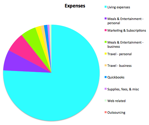 Expenses July