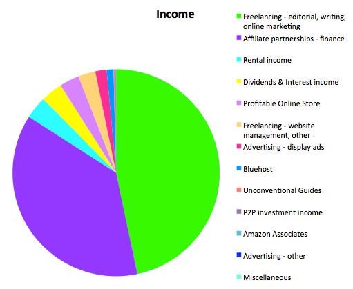 Income July