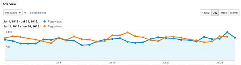 pageviews month July