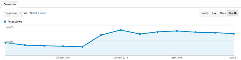 pageviews year July