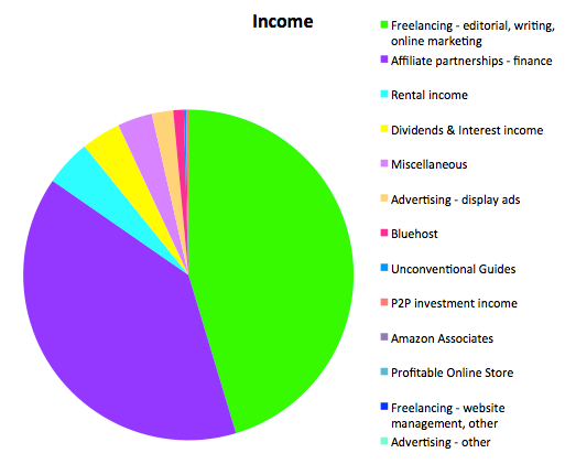 Income august