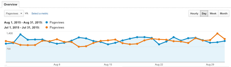 Pageviews July August
