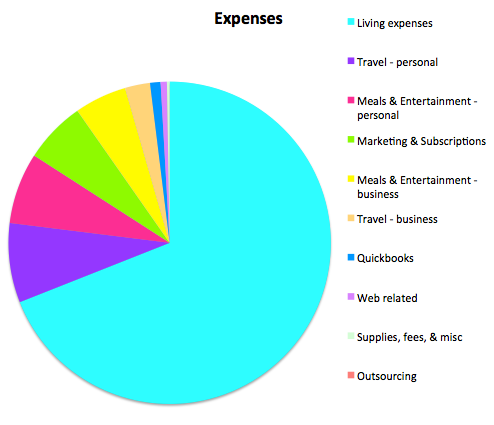 expenses august