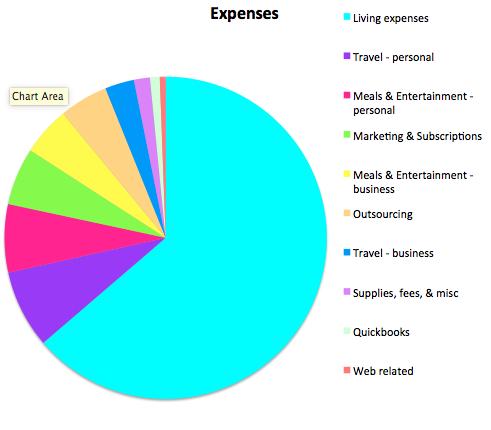Expenses September 2015