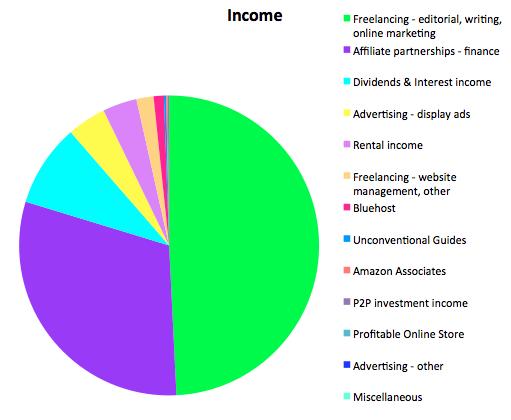 Income September 2015