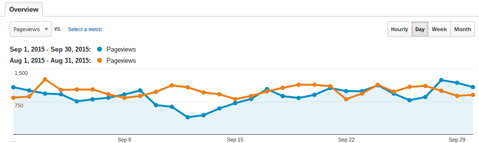 Pageviews monthly Sept vs Aug