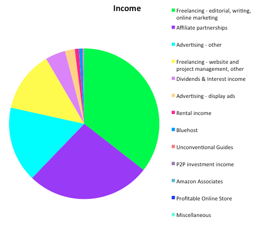 Income October 2015