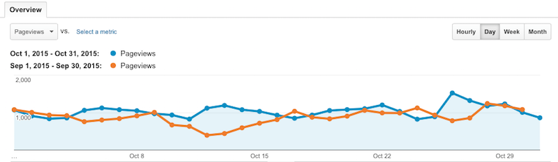 Pageviews October vs September