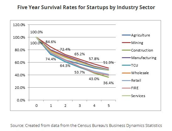 small business failure and survival rates