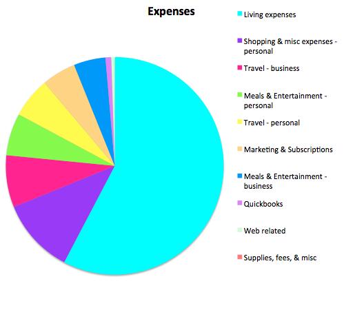 Expenses November 2015