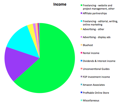 Income November 2015