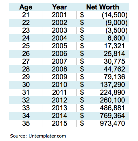 Net Worth By Age Chart