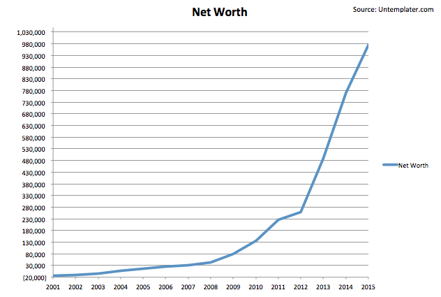Net Worth Chart By Age