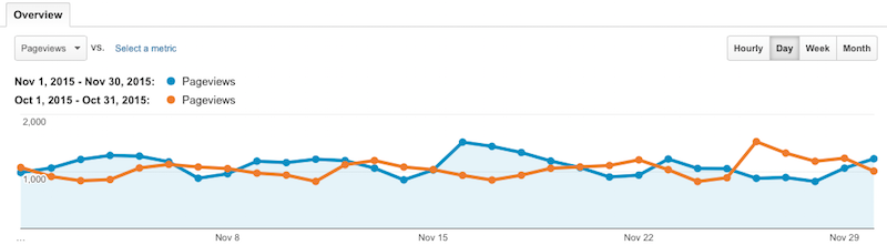 Pageviews November vs October 2015