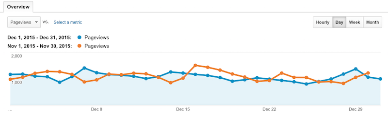 December 2015 vs November pageviews