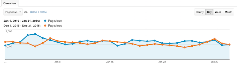 January 2016 vs December 2015 pageviews