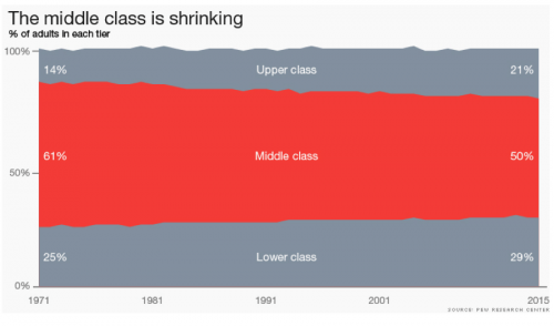 middle class is shrinking