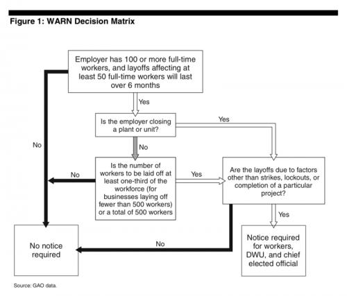 WARN_Act_Decision_Matrix