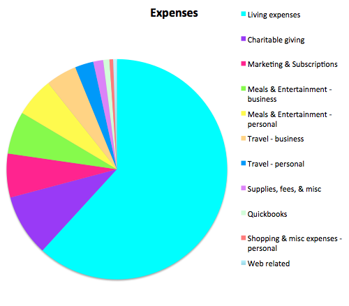 Expenses Untemplater Income Report February 2016