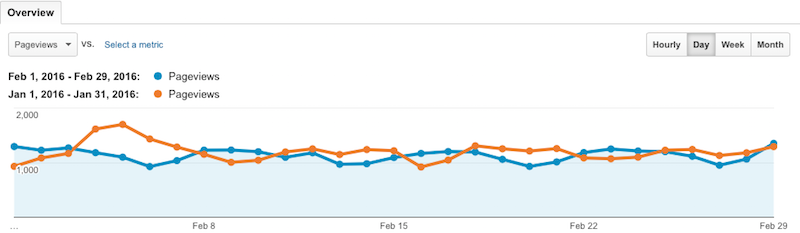 February 2016 vs January pageviews