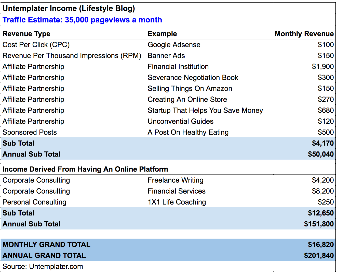 Untemplater-Sample-Income-Stream-Blog
