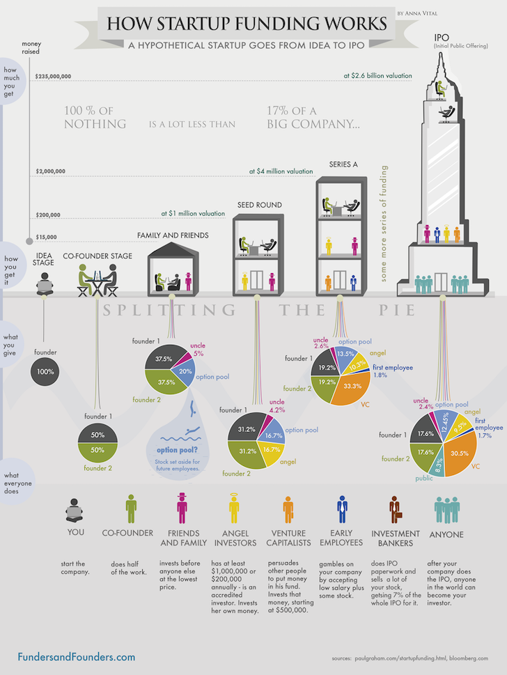 How startup funding works from Seed stage to IPO