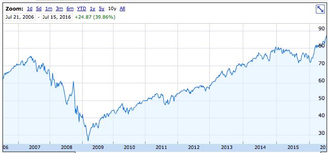 DVY 10 year chart