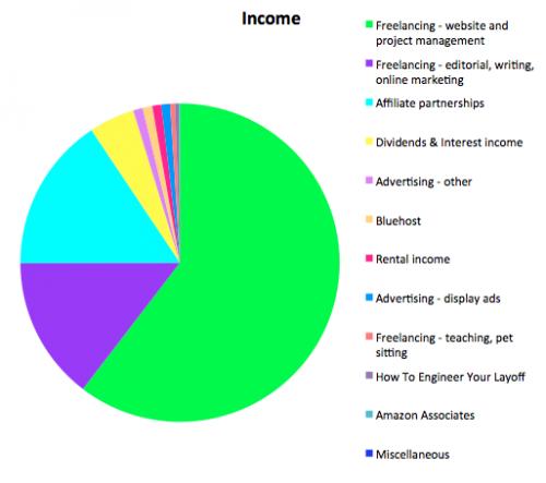 Income report June 2016 untemplater