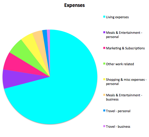 untemplater-expenses-november-2016